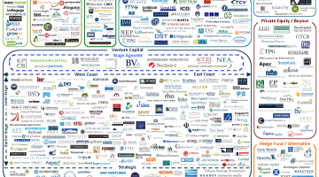 Diagram of various digital capital networks assembled by Luma Partners. Courtesy of the Internet.
