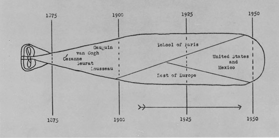 """Alfred H. Barr, Jr.'s """"torpedo"""" diagrams of the ideal permanent collection of The Museum of Modern Art, 1941."""